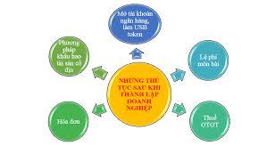 Những thủ tục cần làm sau khi hoàn thành đăng ký kinh doanh tại Nghệ An
