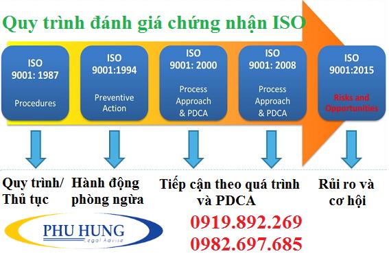 Quy trình đánh giá chứng nhận ISO tại nghệ an